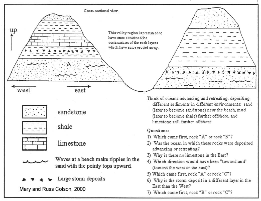 Illustration Of What Can Be Learned From Stratigraphic Reasoning Try To Solve These Puzzles Using Logic And The Constraint Makes Sense