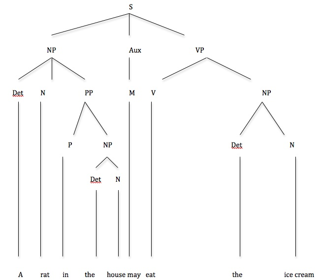 Syntax Tree Diagram Exercises With Answers