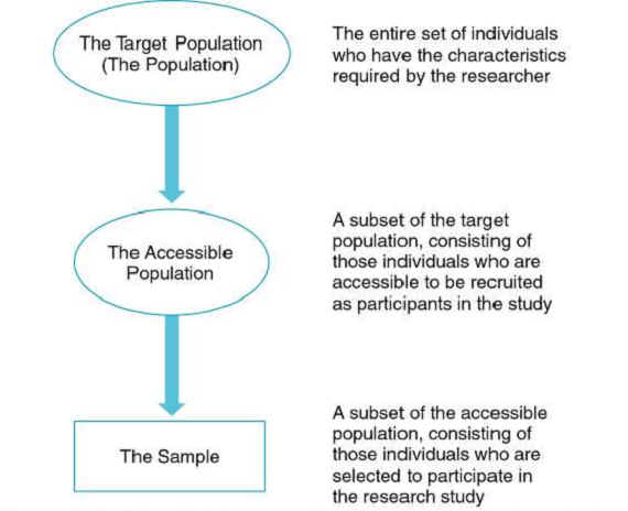 target population thesis Addressing childhood obesity through school-based prevention 30 target population thesis begins with a definition of the obesity epidemic.