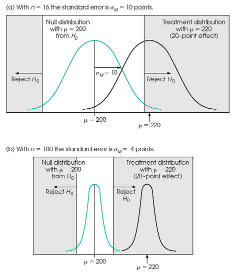 statistical power and sample size relationship for water