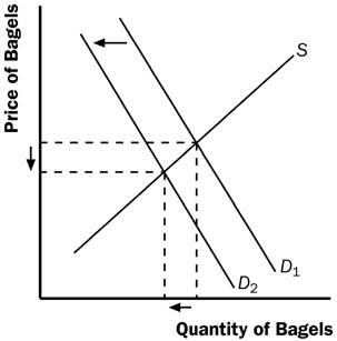 how is the equilibrium price determined
