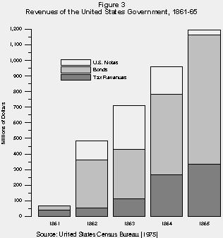 us economy after the civil war Contact us industry and economics the civil war spurred industry in both the north  tags: civil war industry economy experience more subjects.